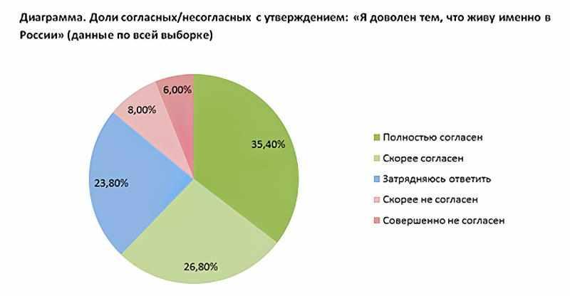 Социологическое исследование Добрые и Злые - Доли согласных/несогласных с утверждением: Я доволен тем, что живу именно в России
