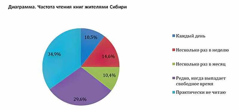 Социологическое исследование Добрые и Злые - Частота чтения книг жителями Сибири