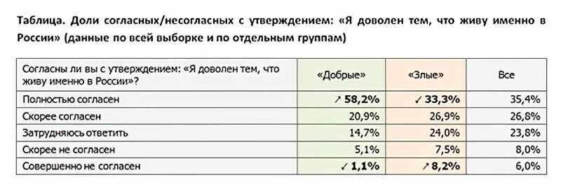 Социологическое исследование Добрые и Злые - Я доволен тем, что живу именно в России» (данные по всей выборке и по отдельным группам)